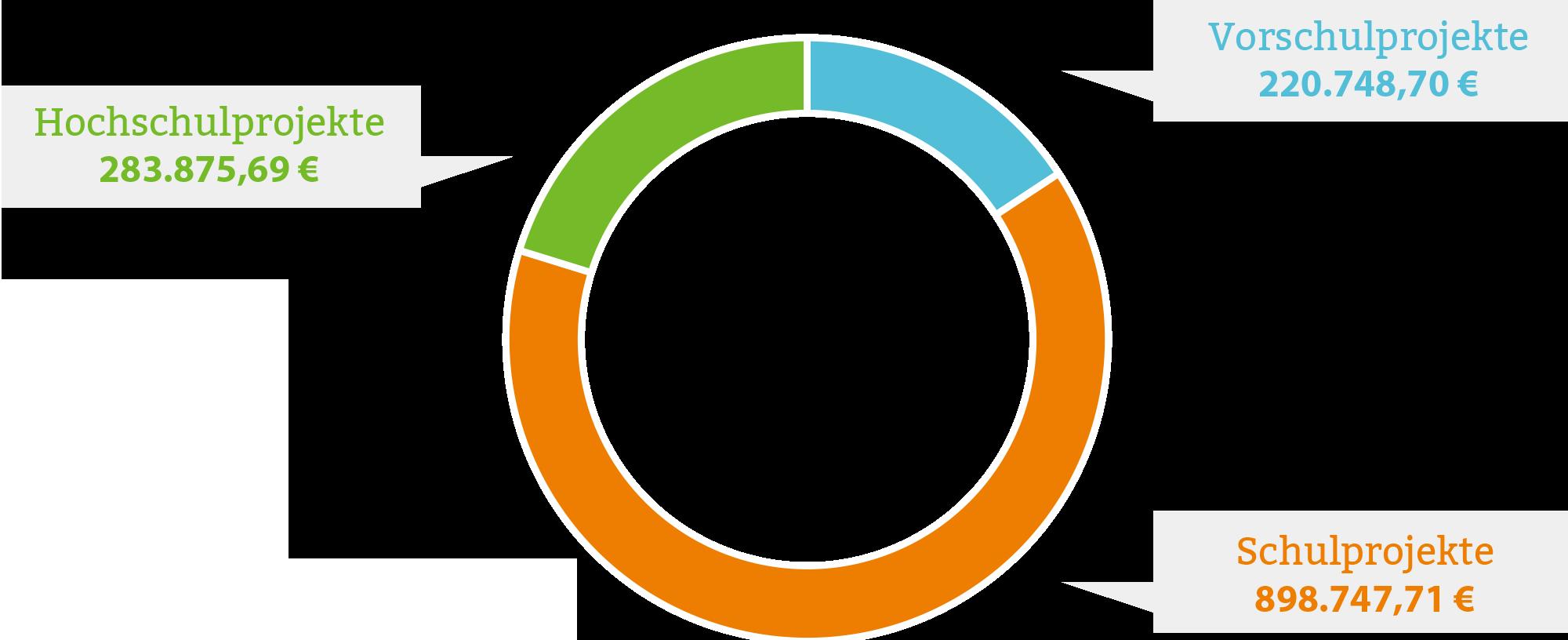 diagramm_projektbezogene_aufgaben